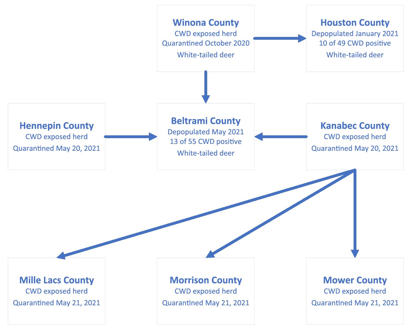 CWD Exposure Diagram